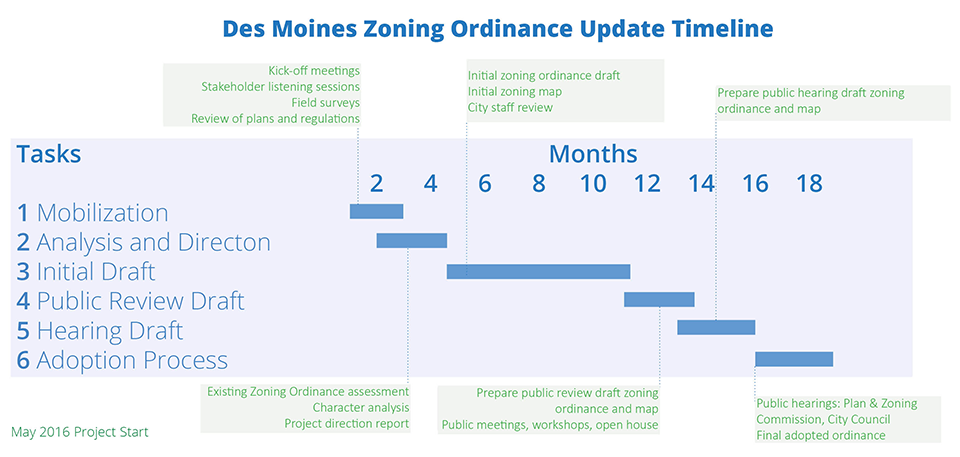 Zoning Project Timeline